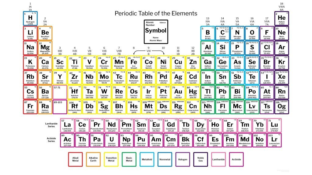 International Year Periodic Table 2019 Anyone4science